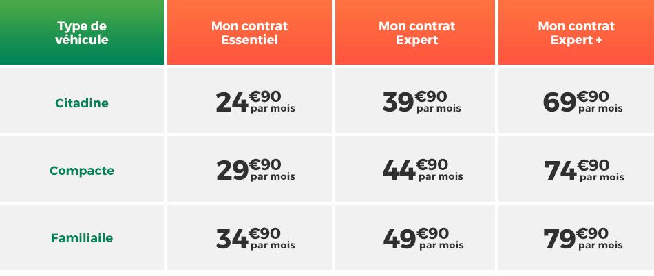 Tout Savoir Sur Le Contrat D Entretien Auto Feu Vert